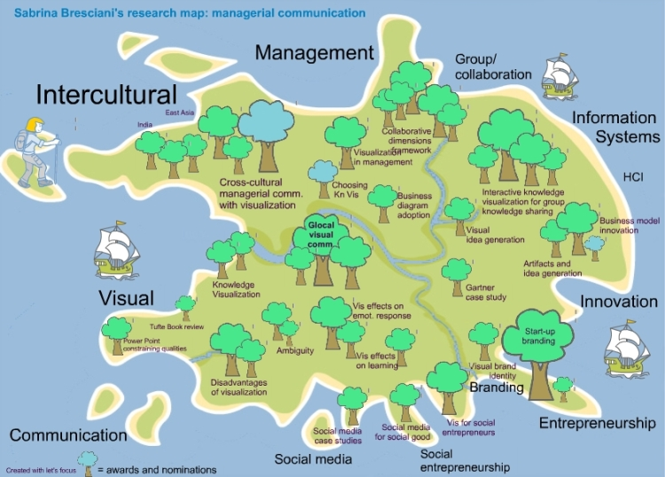 Sabrina Bresciani Research map