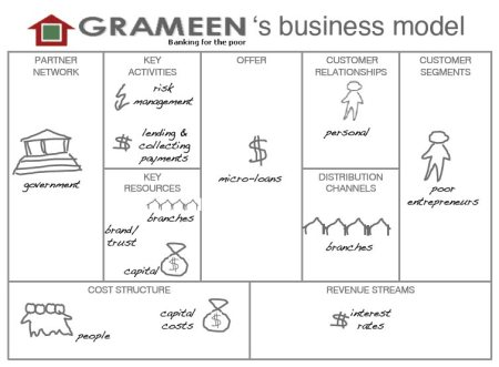 business model of grameen bank What does grameen bank  the founder of grameen bank and a proponent of 'social business', a not-for-profit business model to combat  grameen bank grameen.