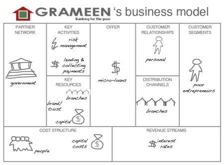 research paper grameen bank