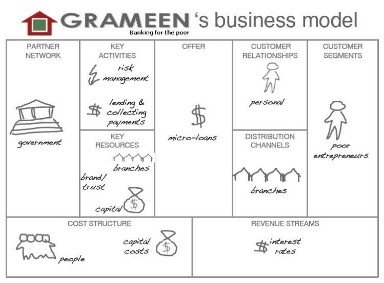 grameen-business-model