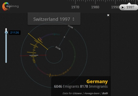 mpi-visualizing-switzerland-migration