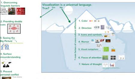 visualization-universal-language
