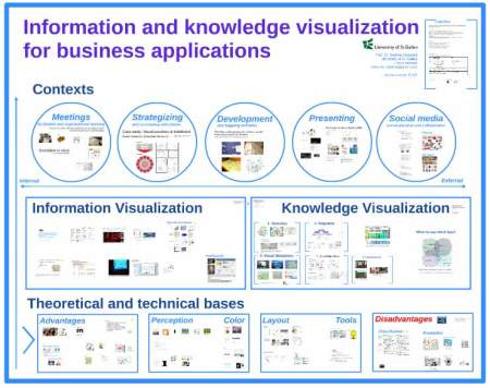information-knowledge-visualization-business-appplications