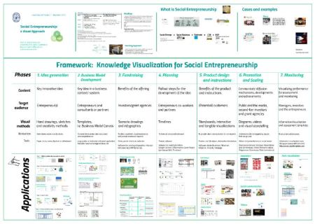 social entrepreneurship a visual approach bresciani