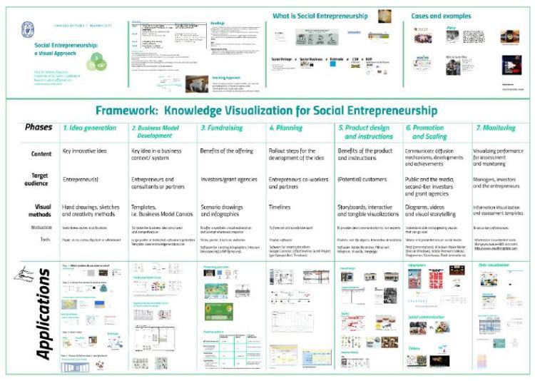 social entrepreneurship a visual approach bresciani