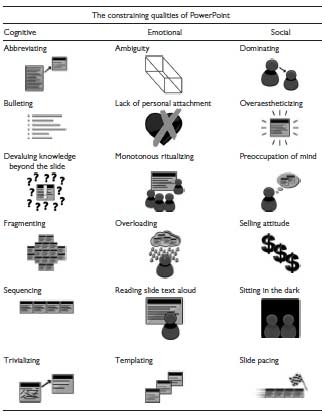classification-constraining-qualities-of-Powerpoint-Kernbach-et-al-2015