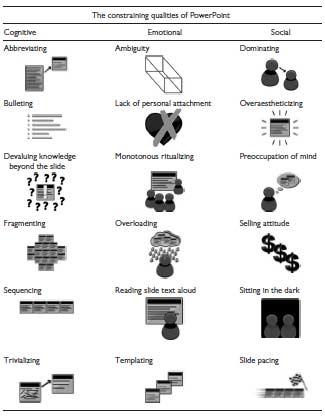 classification-constraining-qualities-of-Powerpoint-Kernbach-et-al-2015