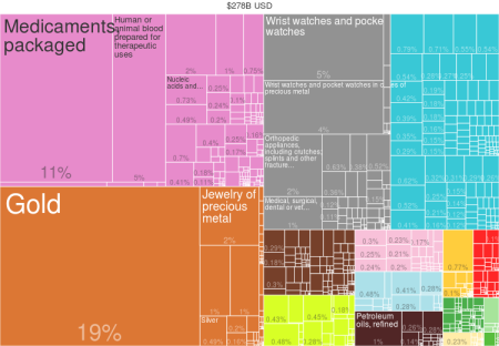 what_did_switzerland_export_in_2014_