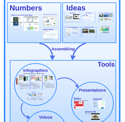 visualizations for social media by sabrina bresciani university of st gallen
