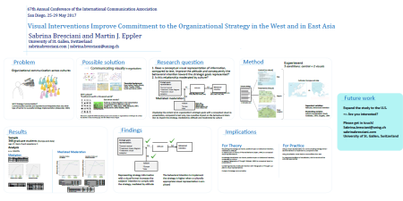 visual interventions improve commitment to the organizational strategy in the West and in East Asia